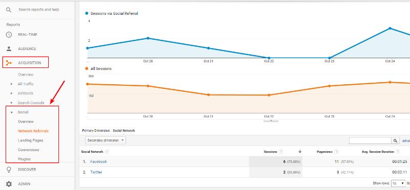 google analaytics is one of the best social media analytics tools