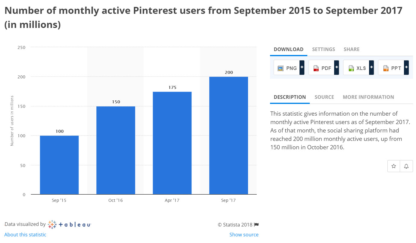 Active Pinterest Users