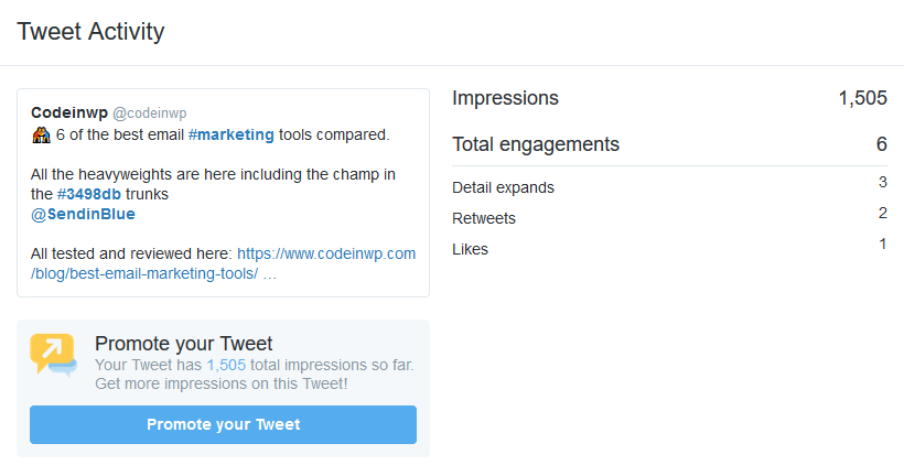 The expectations were dashed when the tweet did not double it's impressions or engagements