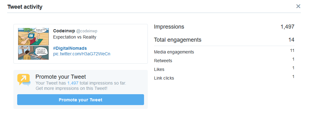 This is the data for the tweet before retweeting. It has a good number of impressions on the back of a healthy engagement rate.