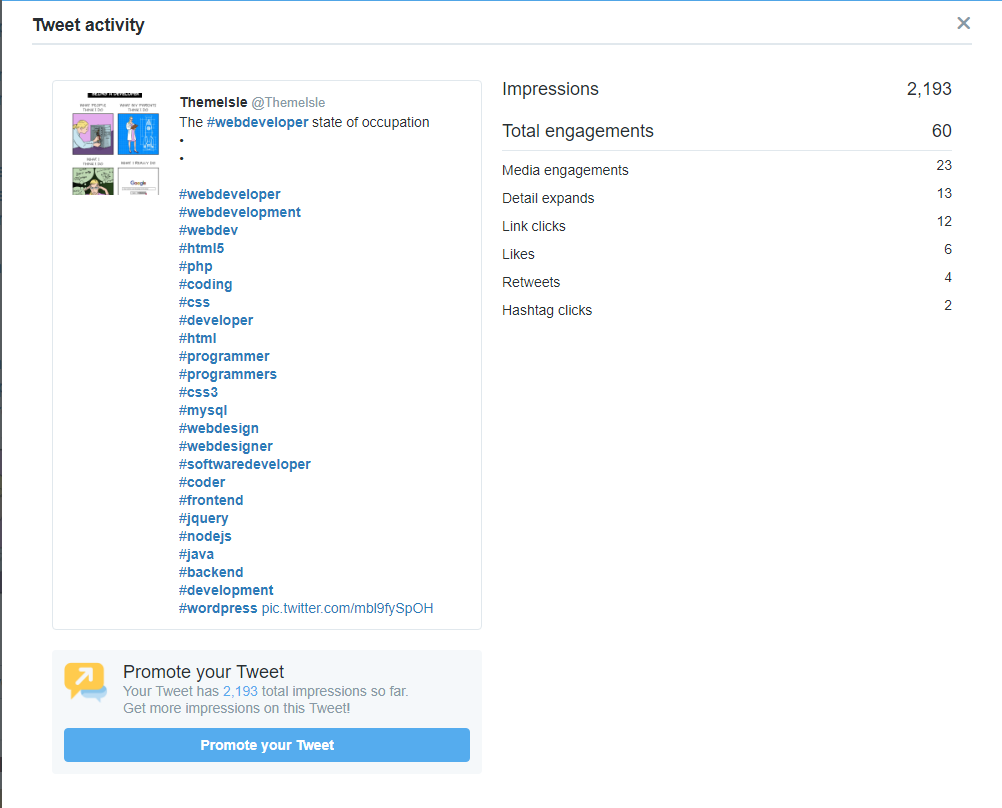 "Over twenty hashtags helped this tweet ""beat' a three hashtag version."